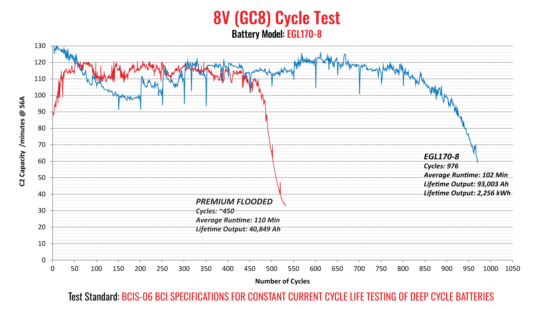 EGL Series Cycle Test Graph