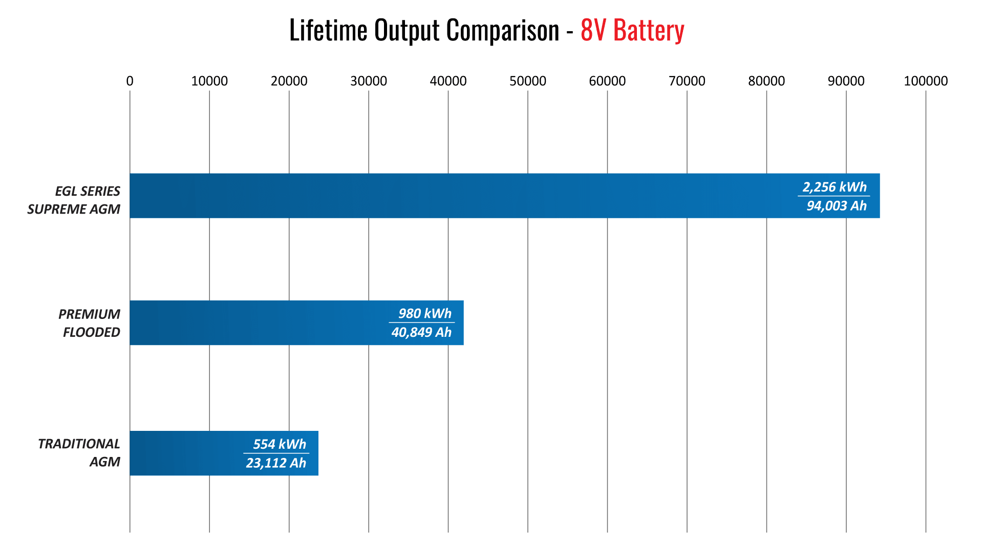 EGL Series Lifetime Output Comparison Graph